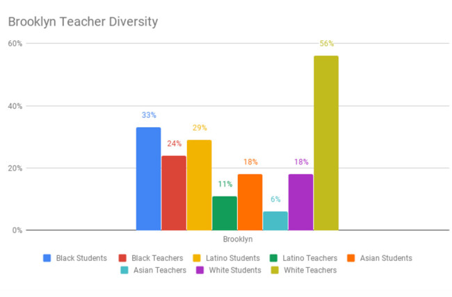 Educators for Excellence–New York Group Pushes State to Diversify Teacher Workforce in NYC Schools