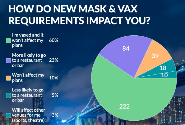 data on masks nyc dining