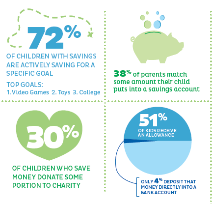 51% of kids receive an allowance and only 4% deposit that money directly into a bank account