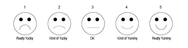 face rating card